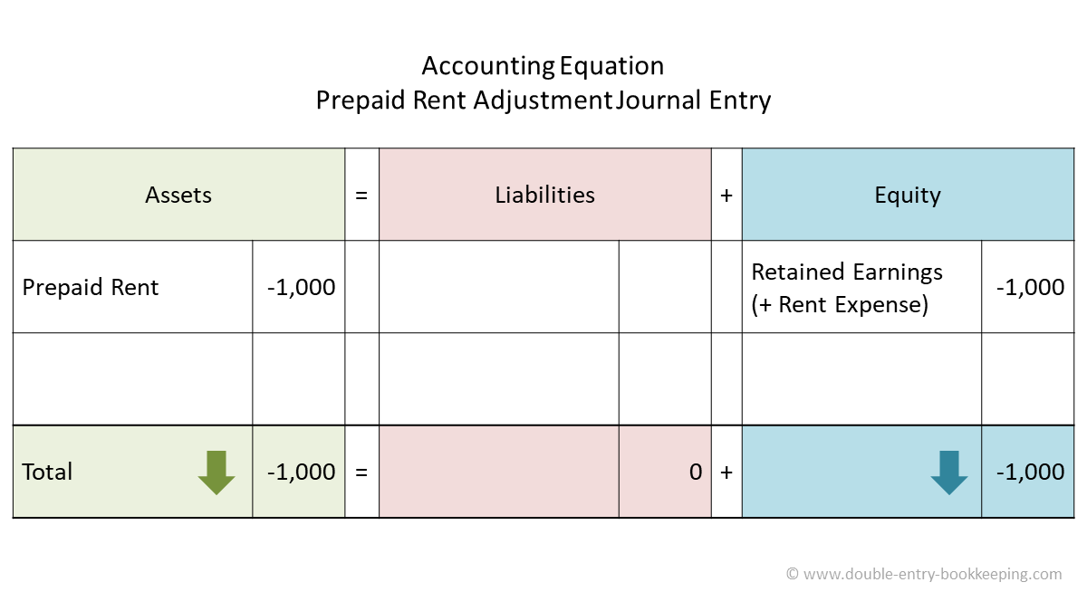 prepaid rent adjustment accounting equation