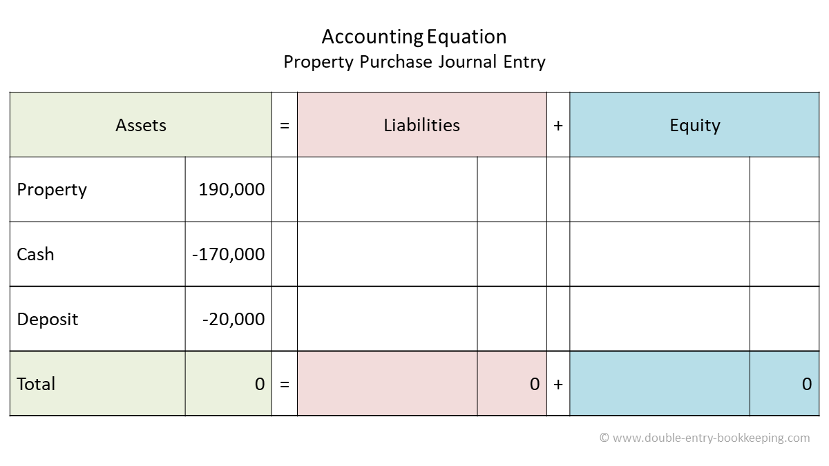 property purchase accounting equation