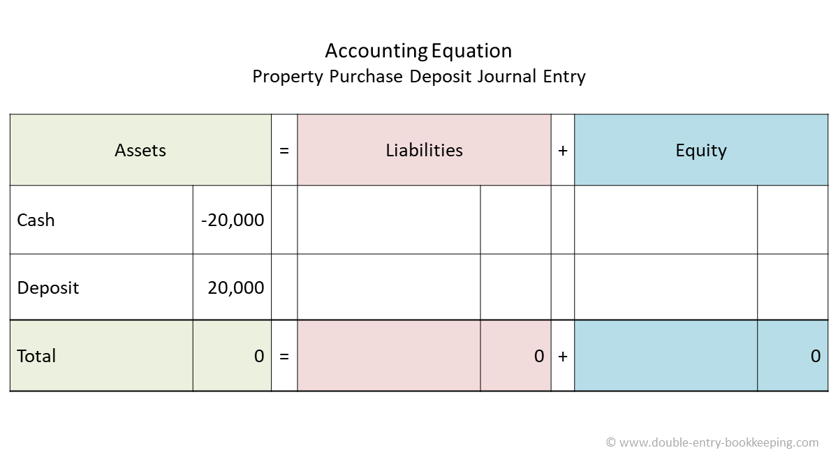 property purchase deposit accounting equation