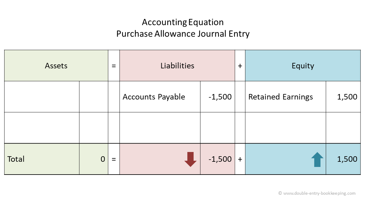 purchase allowance journal entry accounting equation