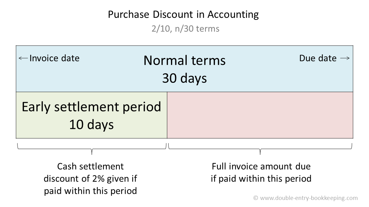 purchase discount in accounting