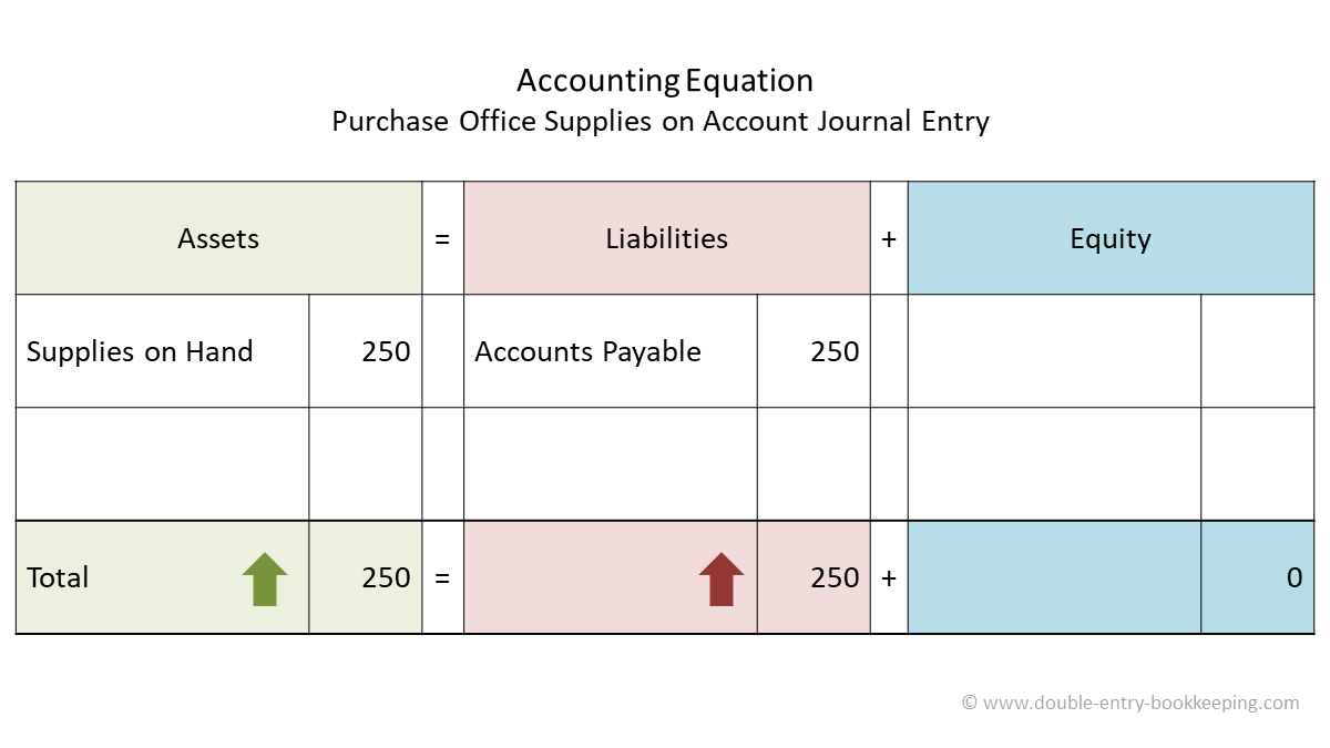 purchase office supplies on account