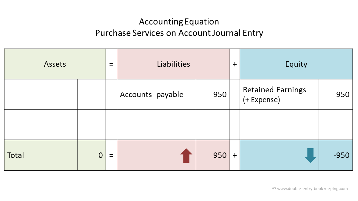 purchase services on account accounting equation