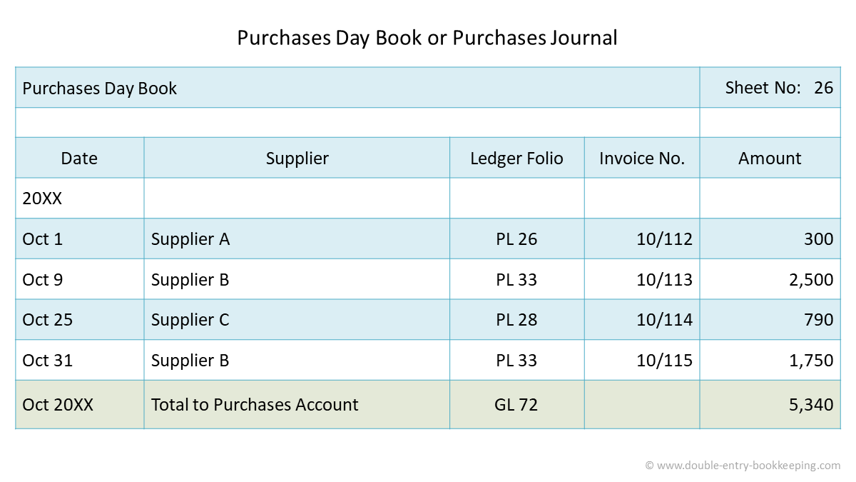 purchases journal or purchases day book