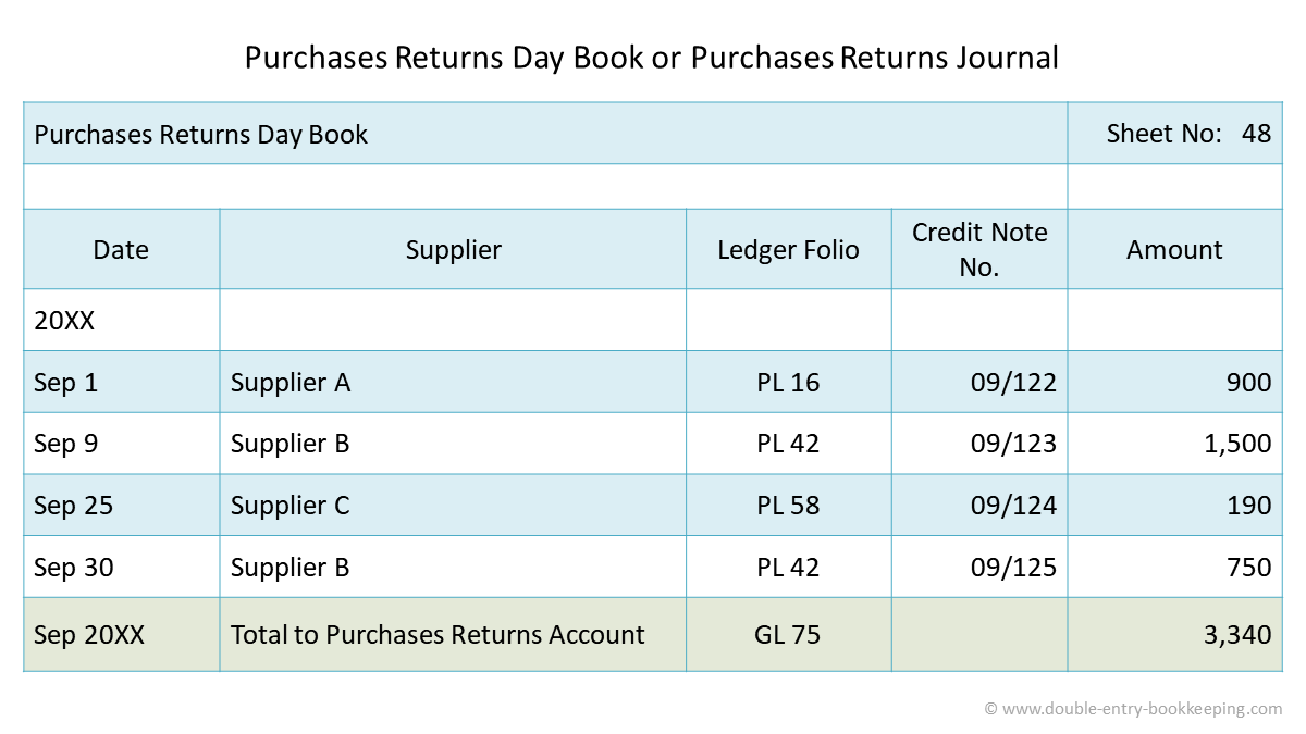 purchases returns day book