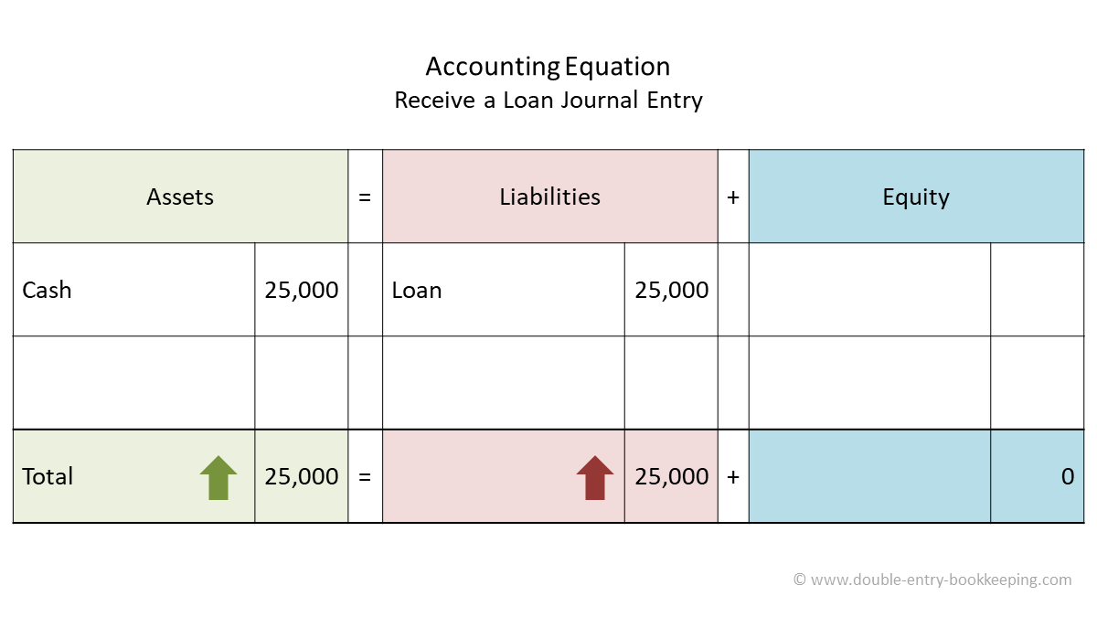 receive a loan accounting equation