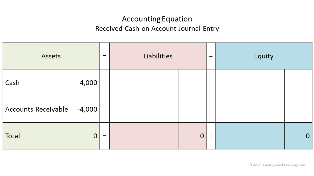 received cash on account journal entry accounting equation