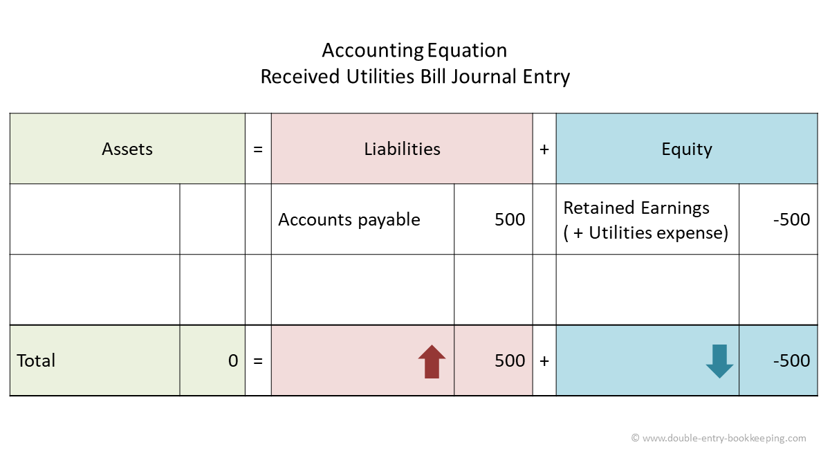 received utilities bill accounting equation v 1.0