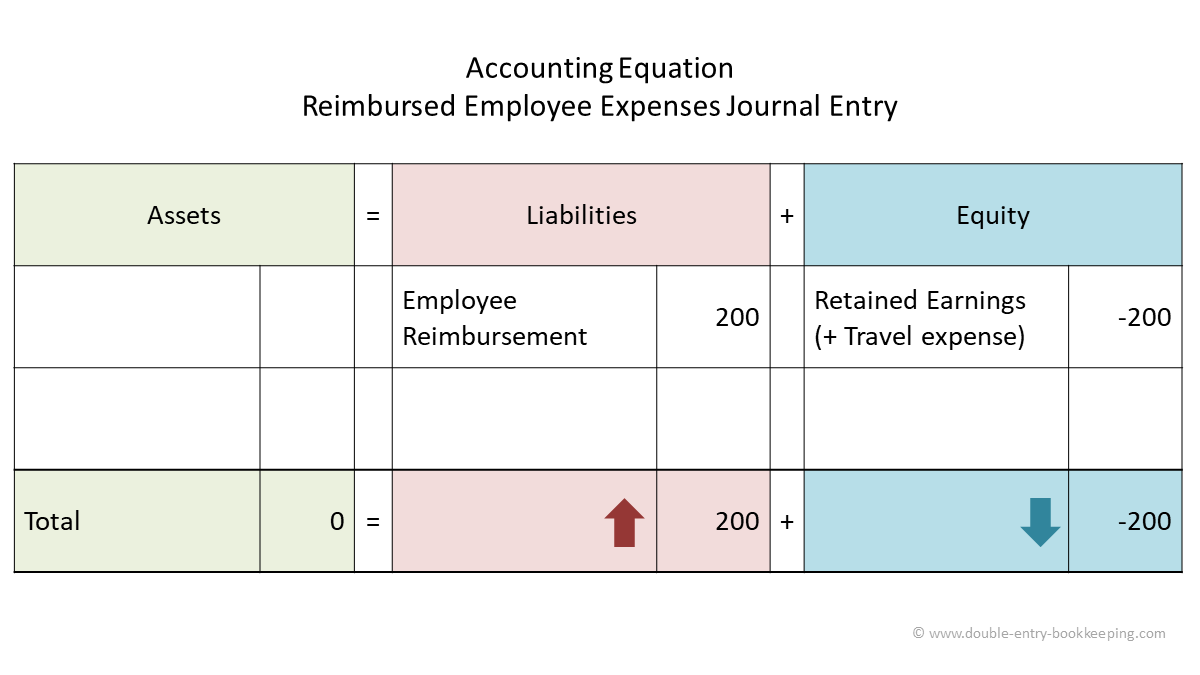 reimbursed employee expenses journal 1