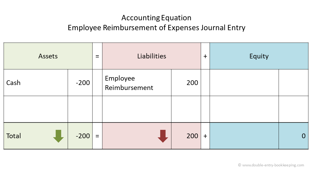 reimbursed employee expenses journal 2