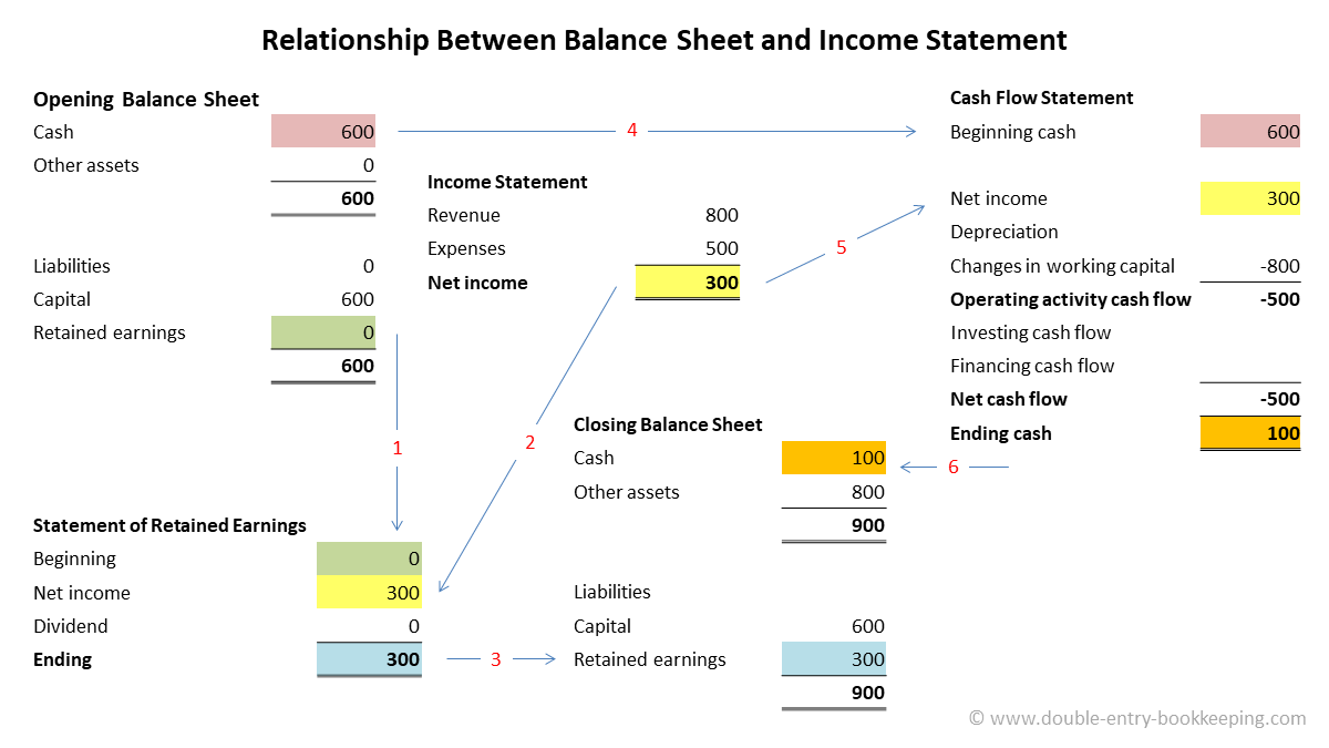 relationship between balance sheet and income statement