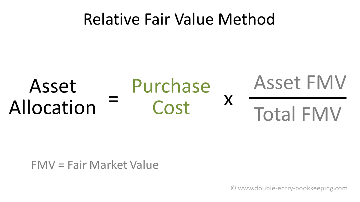 relative fair value method