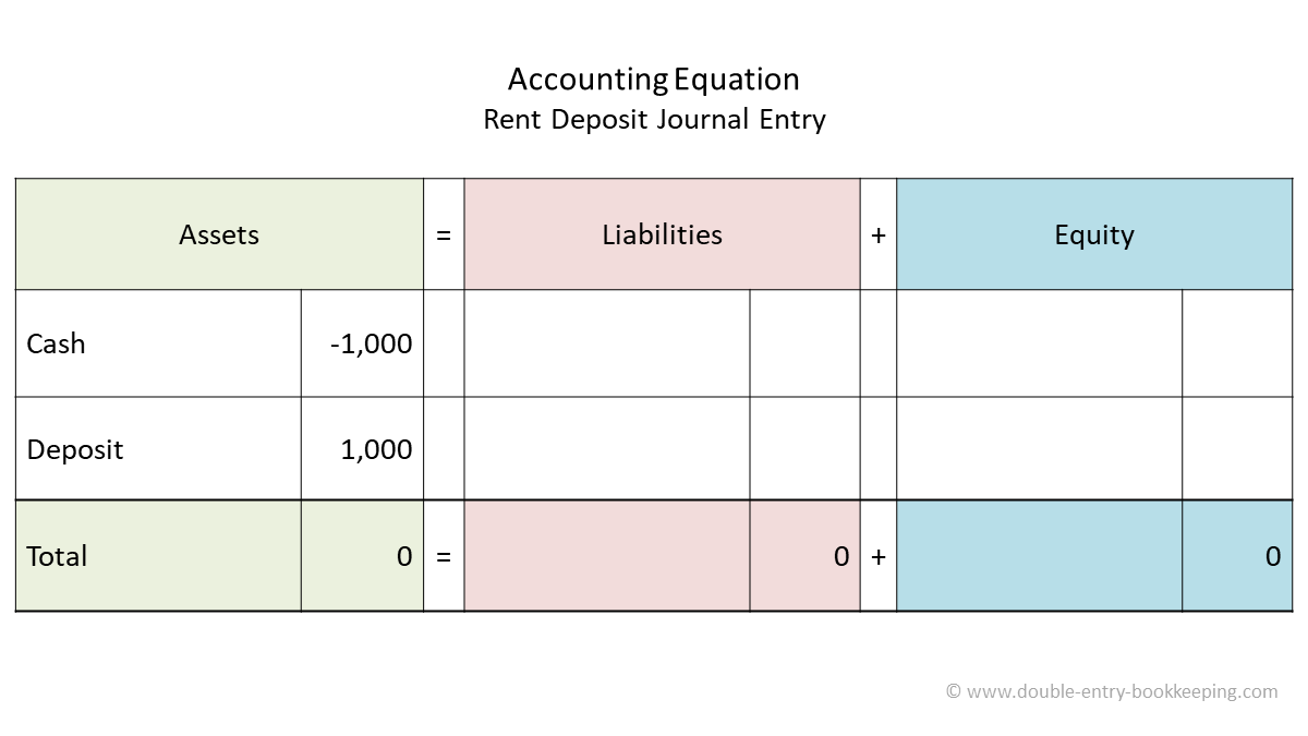 rent deposit accounting equation