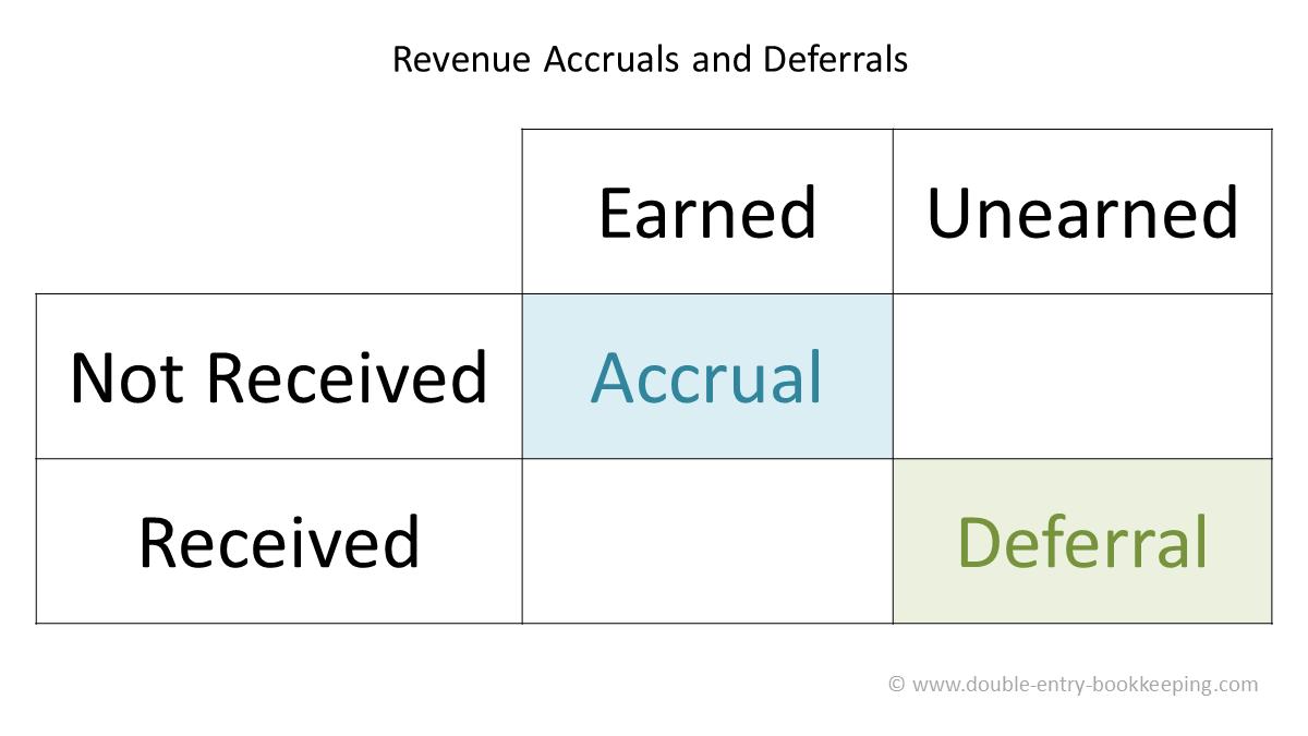 revenue accruals and deferrals