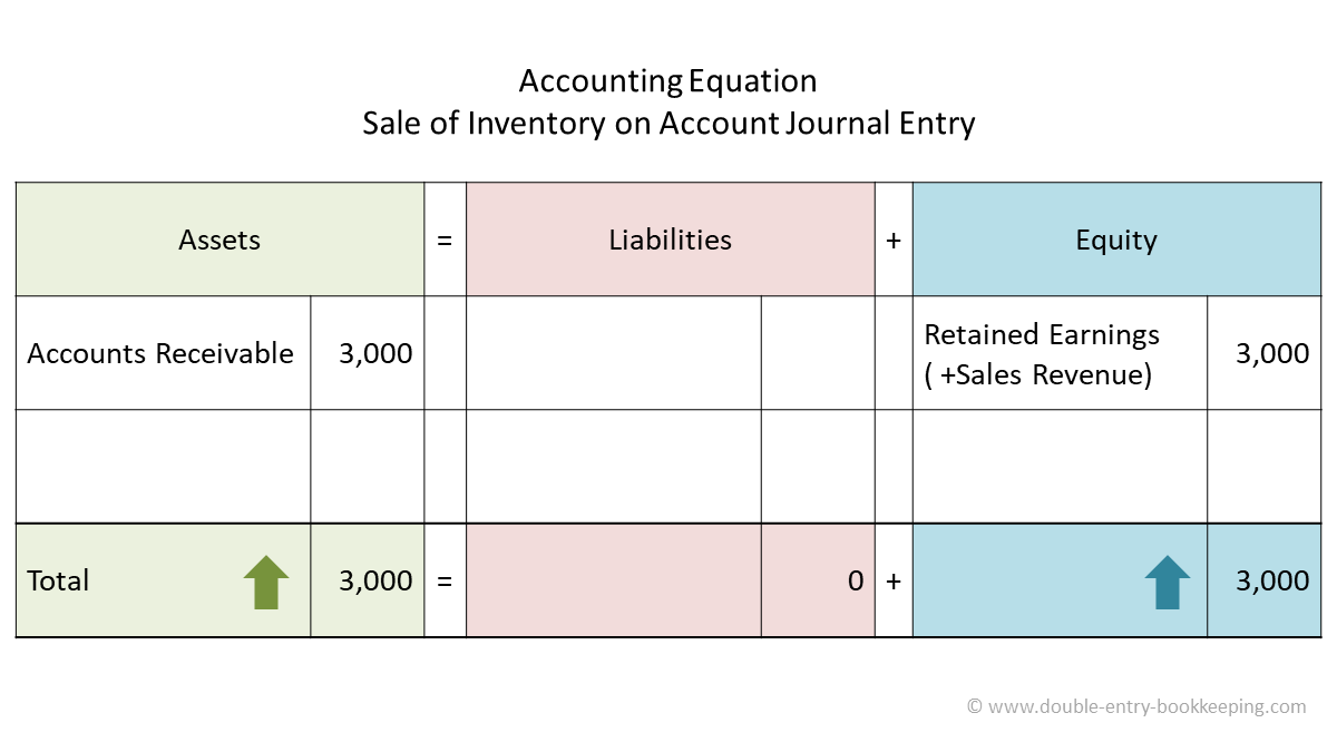 sale of inventory on account