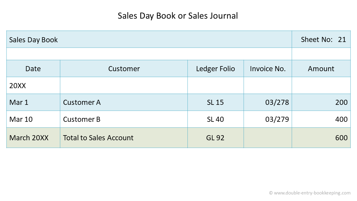 sales day book sales revenue