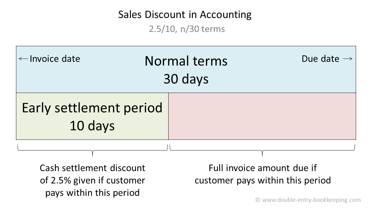 sales discount in accounting