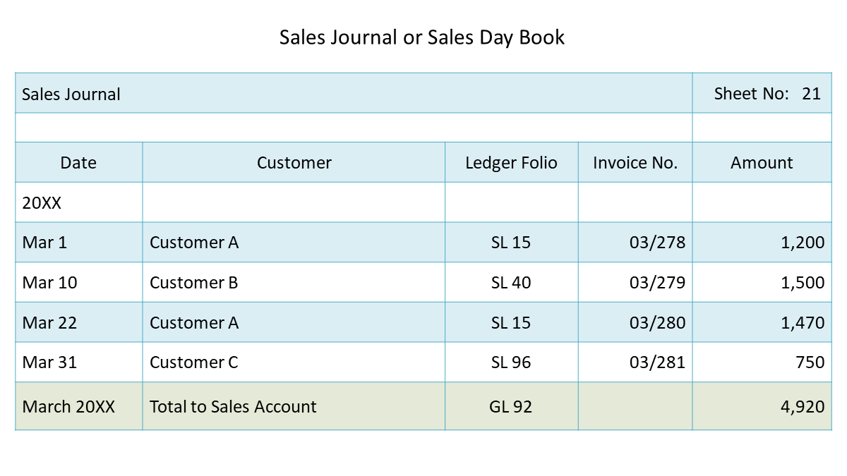 sales journal or sales day book
