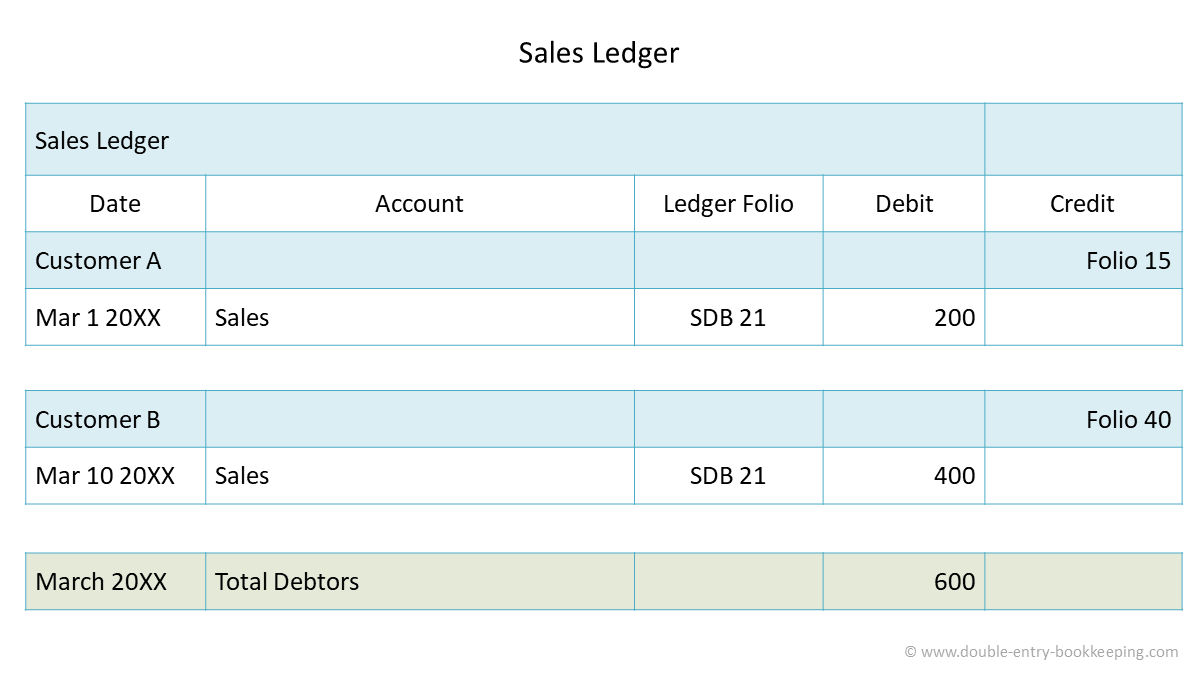 sales ledger sales revenue