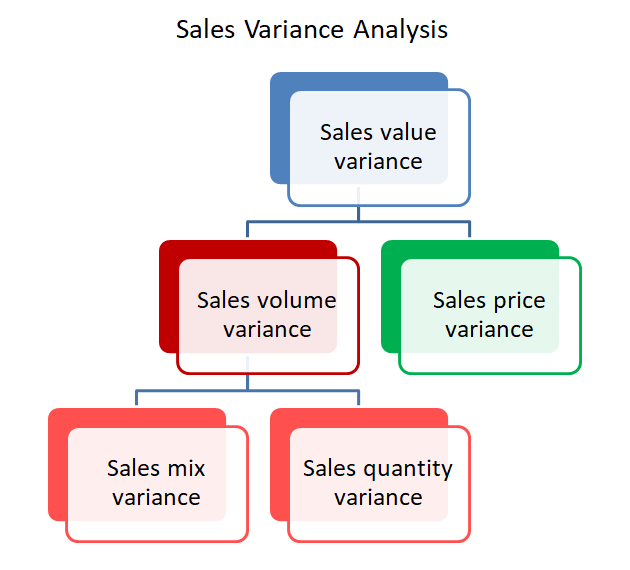 sales mix and quantity variances