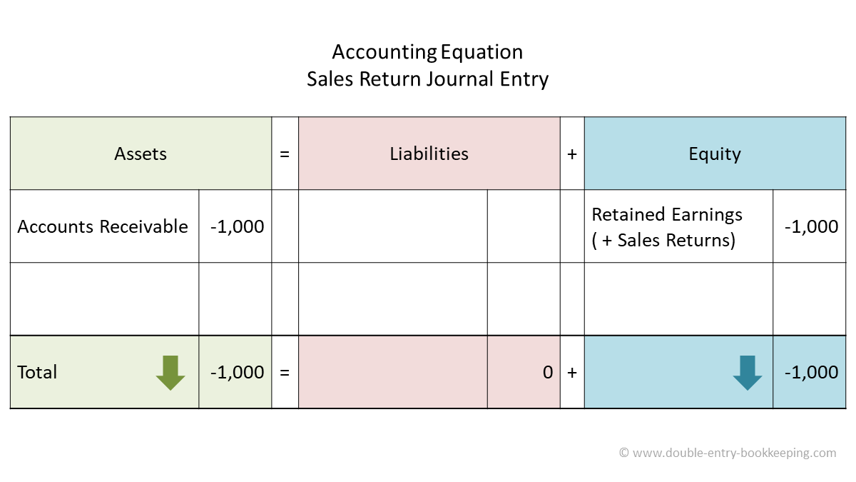 sales return accounting equation