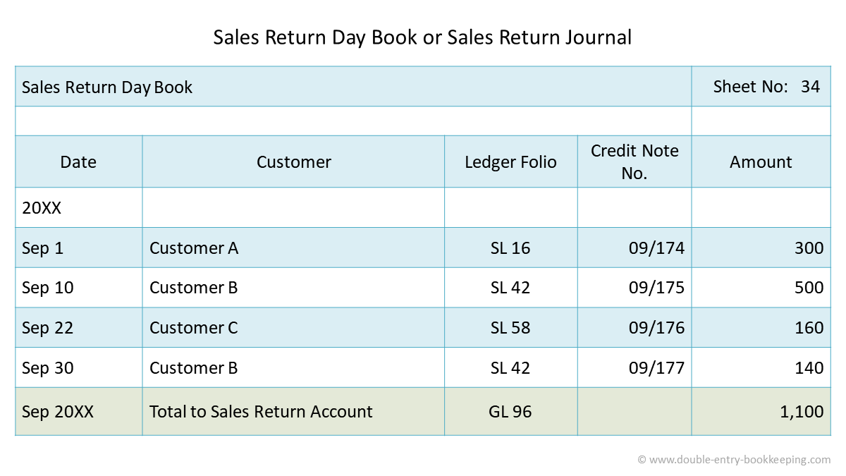 sales return day book