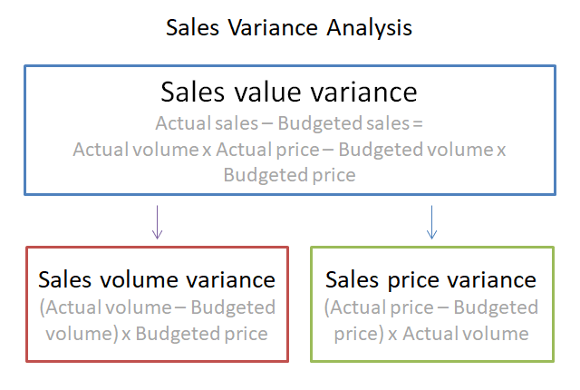 Sales Variance Analysis in Accounting | Double Entry Bookkeeping