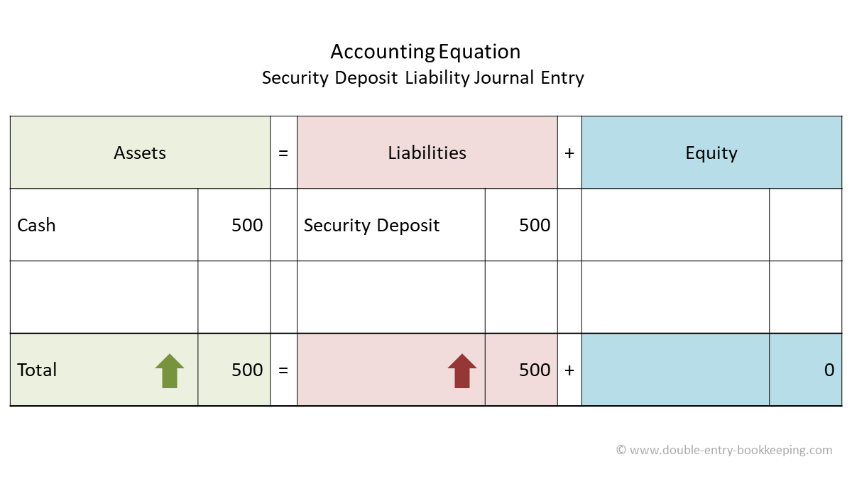 security deposit liability accounting equation