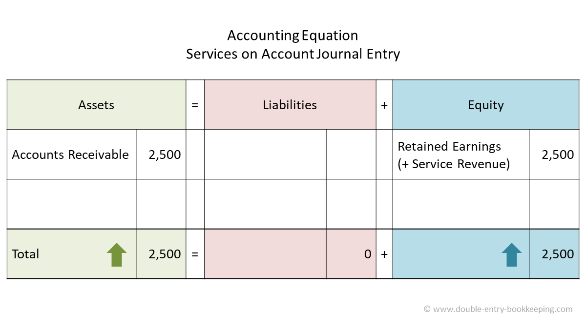 services on account accounting equation