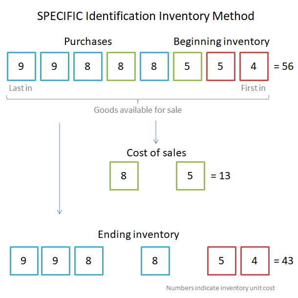specific identification inventory method v 1.0