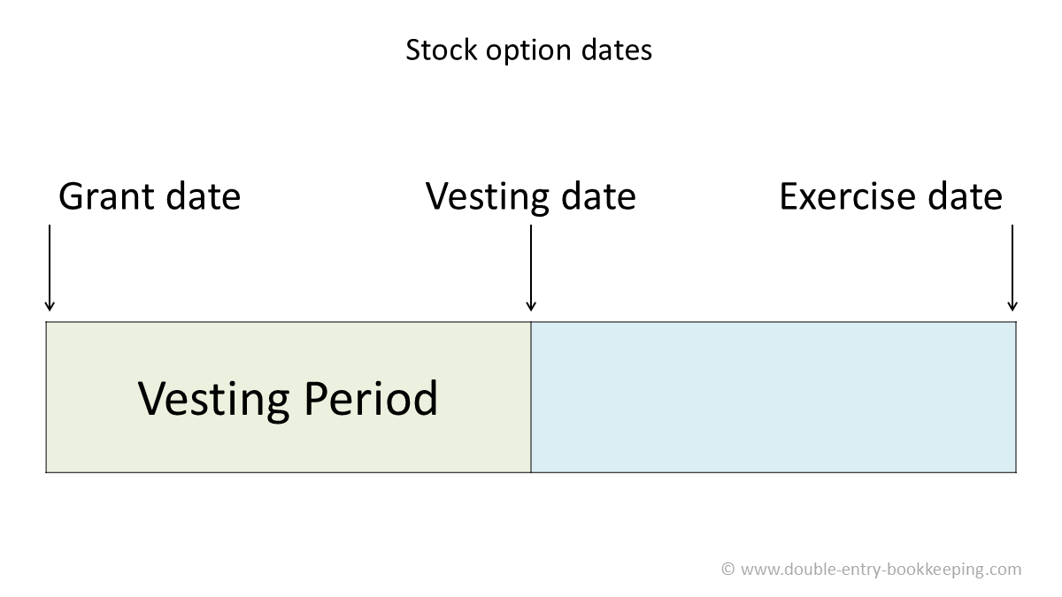 stock option compensation accounting