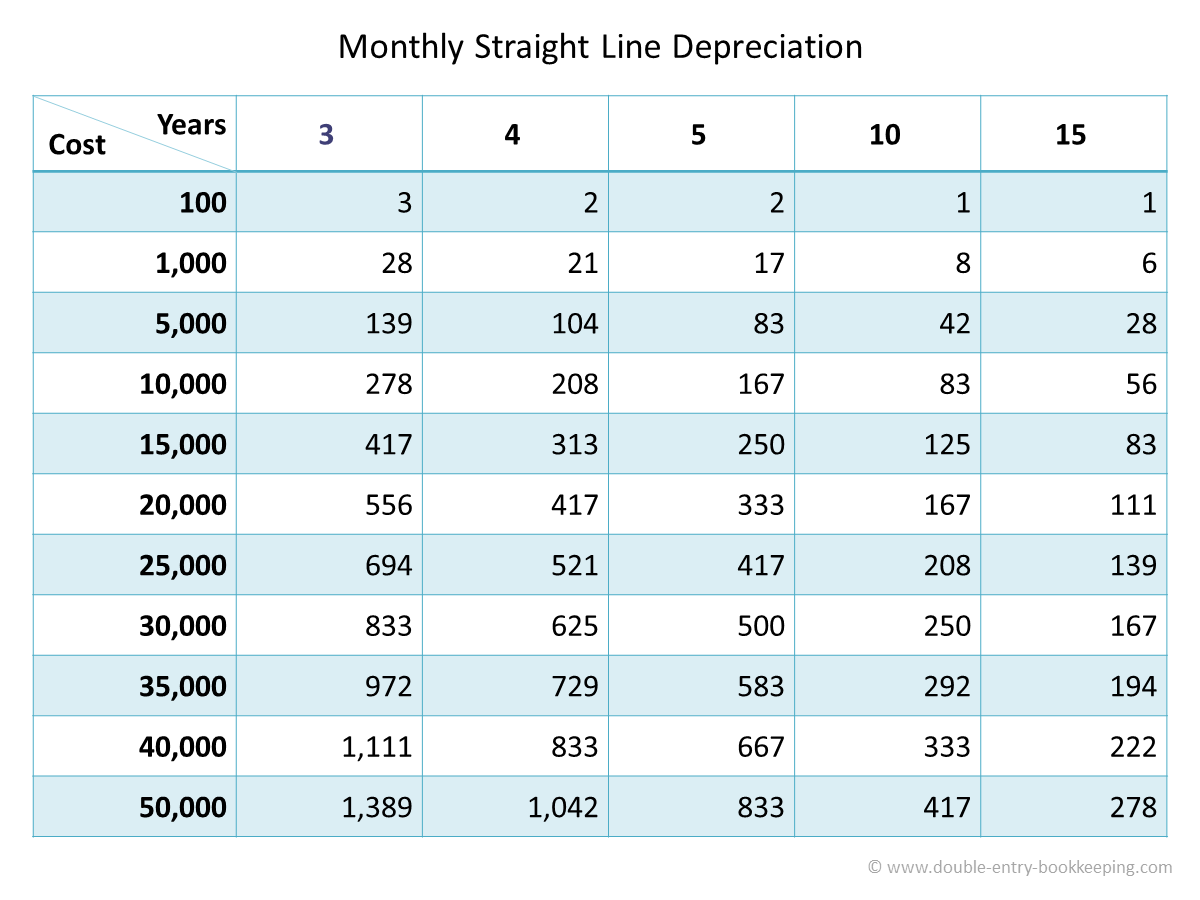 straight line depreciation tables
