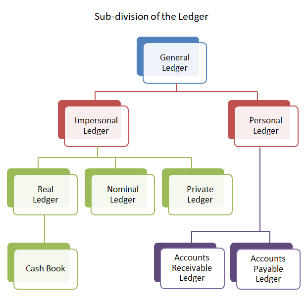 what is an accounts payable ledger