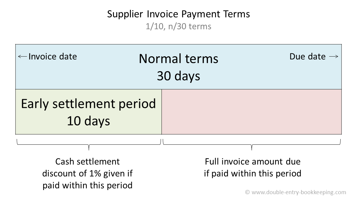 supplier invoice payment terms