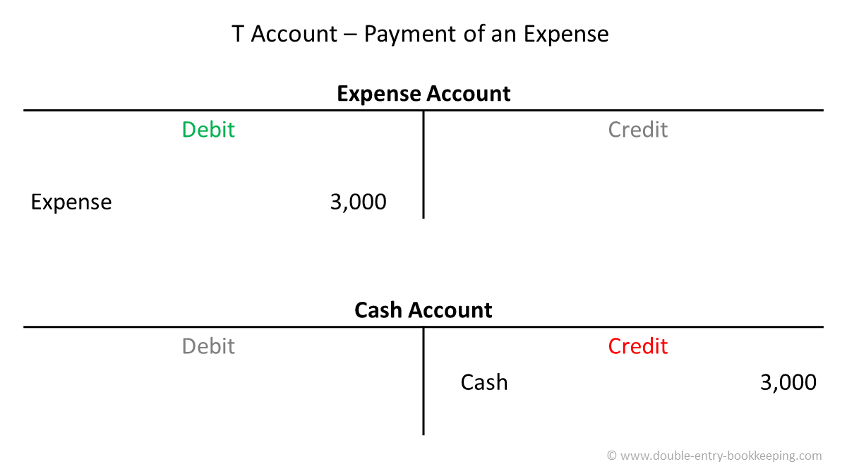 t accounts payment of an expense