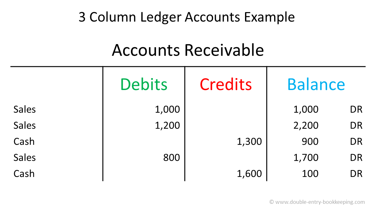 three column ledger accounts example v 1.0