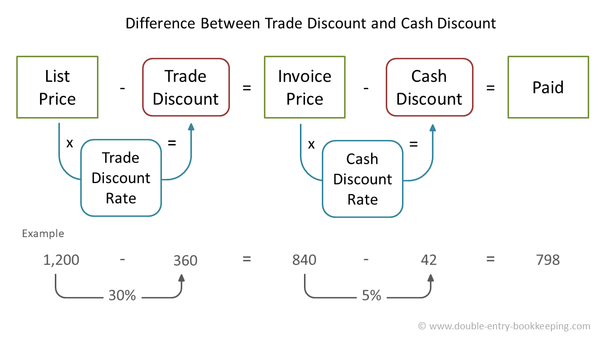 trade discount vs cash discount