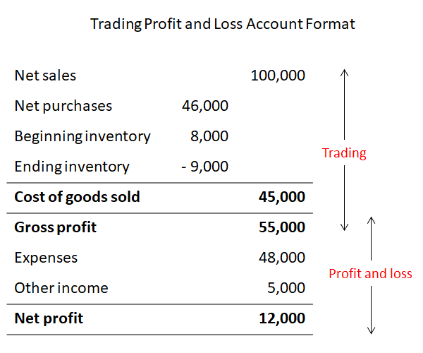 trading profit and loss account