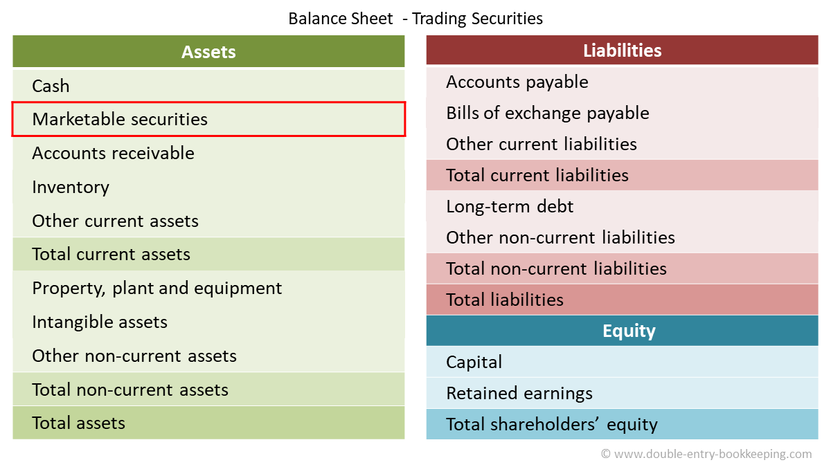 trading securities accounting