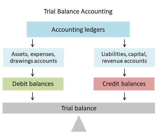 trial balance accounting - balances