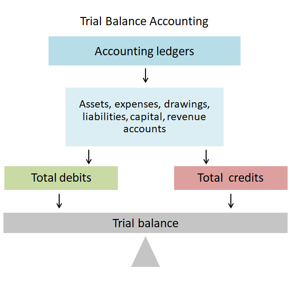 trial balance accounting - totals