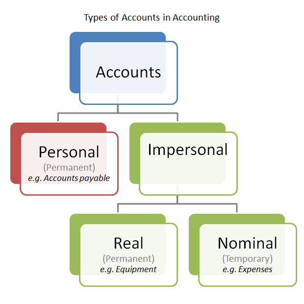 types of account in accounting