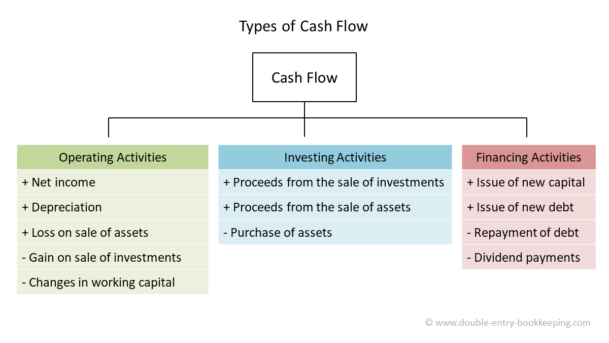 operating cash flow from trading activities