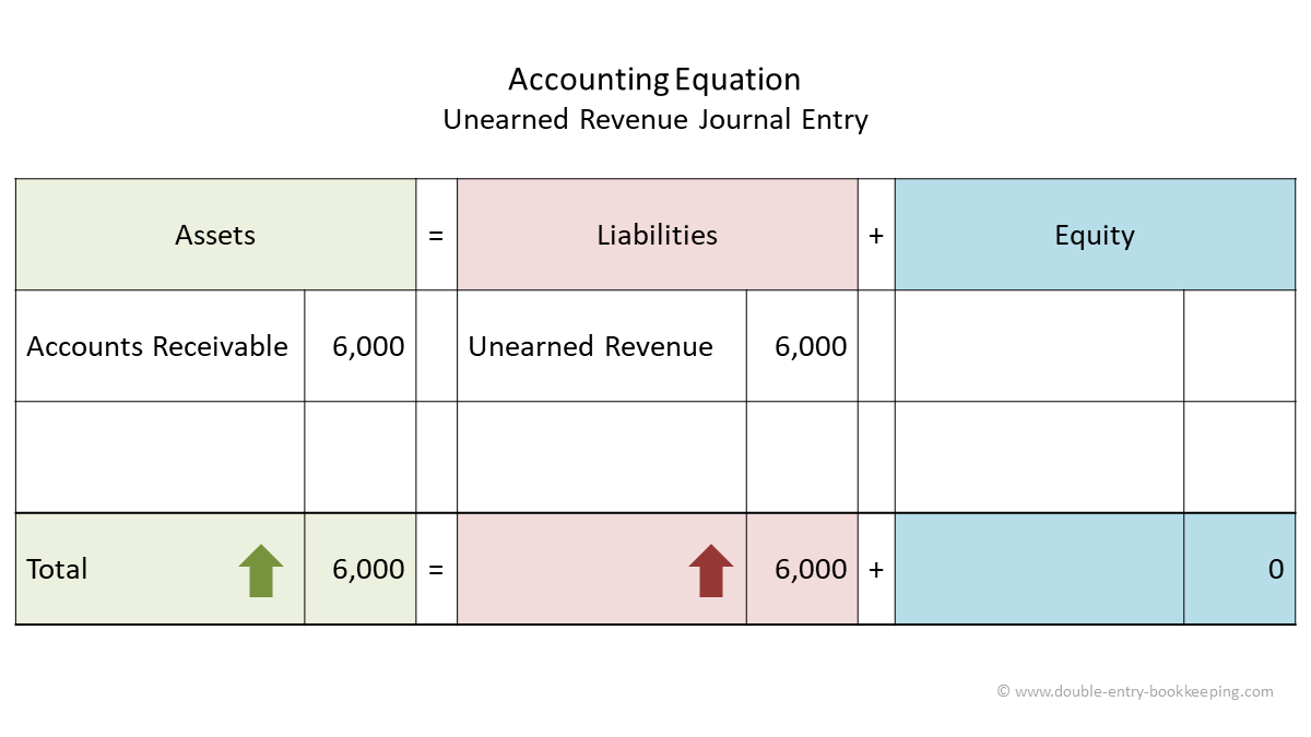 unearned revenue journal entry accounting equation