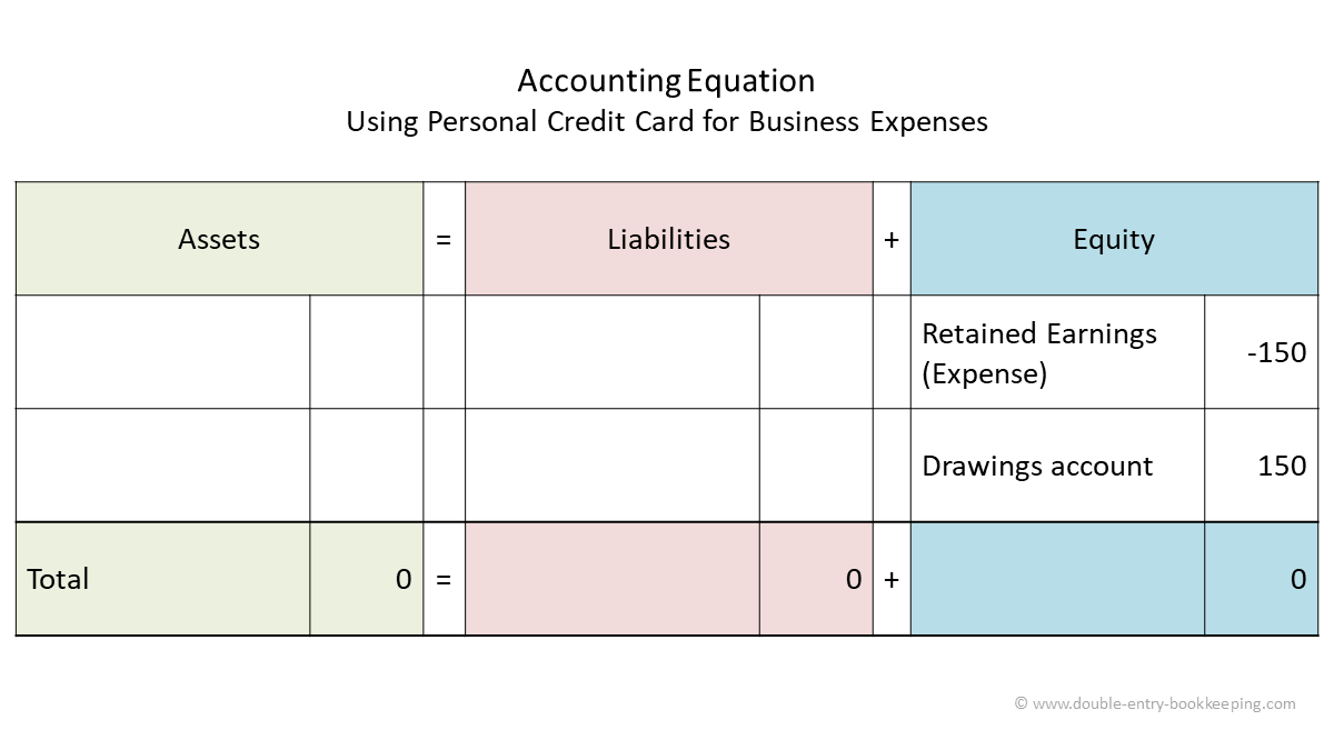 using personal credit card for business expenses accounting equation