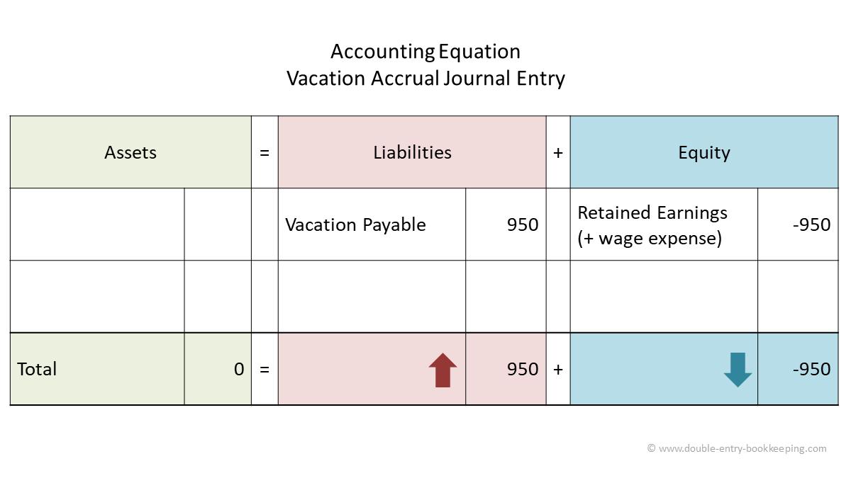 vacation accrual accounting equation
