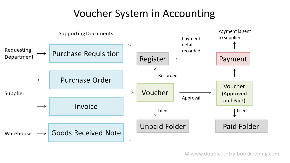 voucher system in accounting