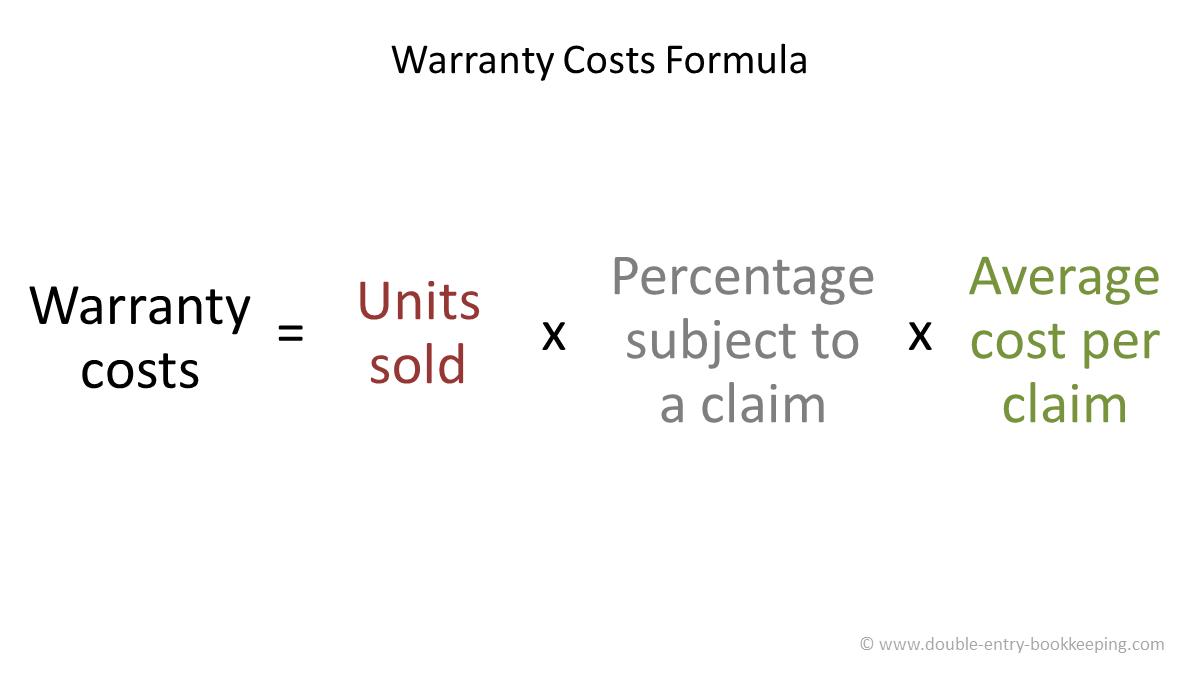 warranty costs formula