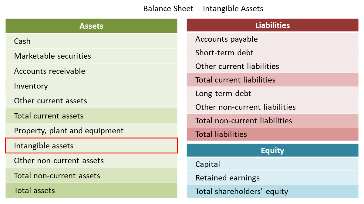what are intangible assets